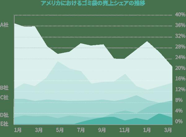 アメリカにおけるゴミ袋の売上シェアの推移