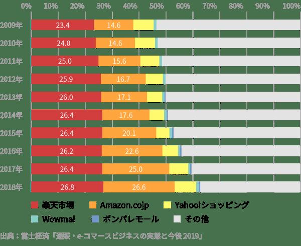 グローバル全業界平均 (iProspect調べ)
