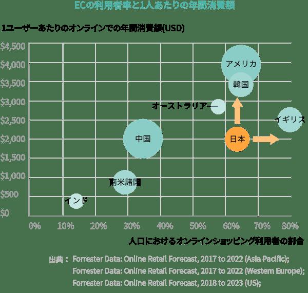 ECの利用者率と1人あたりの年間消費額