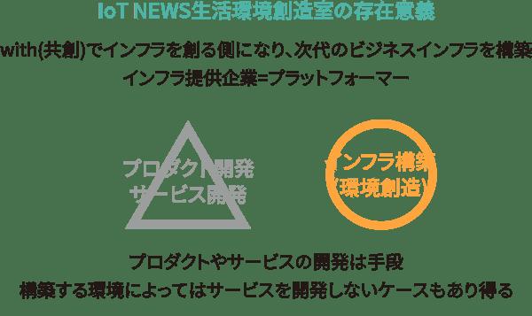 IoT NEWS生活環境創造室の存在意義