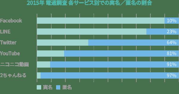 2015年 電通調査 各サービス別での実名/匿名の割合