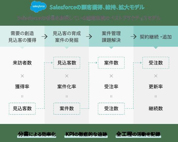 salesforceの顧客獲得、維持、拡大モデル