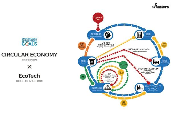 サーキュラーエコノミーとテクノロジーの融合を示した図