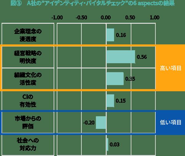 """図③ A社の""""アイデンティティ・バイタルチェック""""の6 aspectsの結果"""