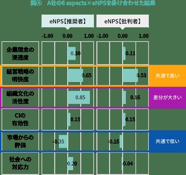 図④ A社の6 aspects×eNPSを掛け合わせた結果