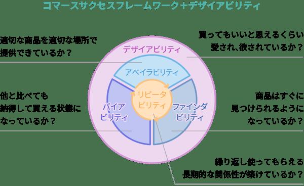 コマースサクセスフレームワーク+デザイアビリティ