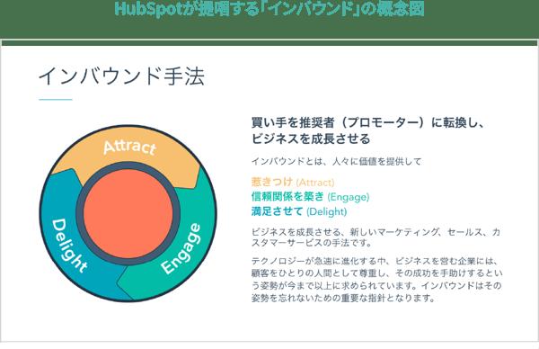 HubSpotが提唱する「インバウンド」の概念図