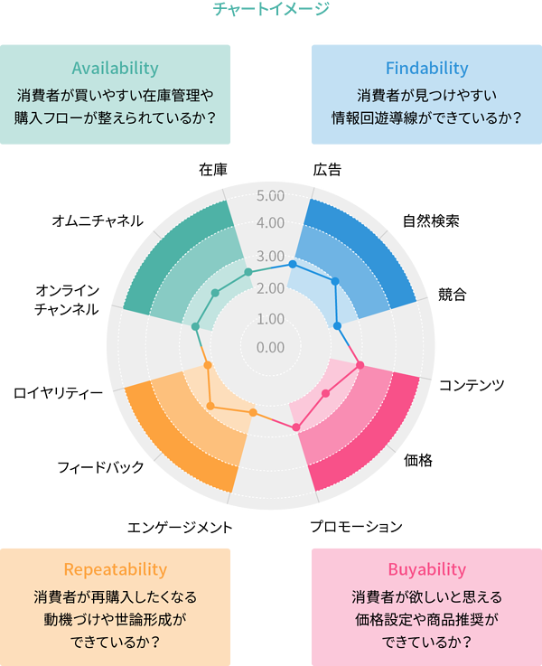 コマース・サクセス・フレームワークの例