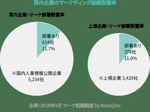 国内企業のマーケティング組織設置率
