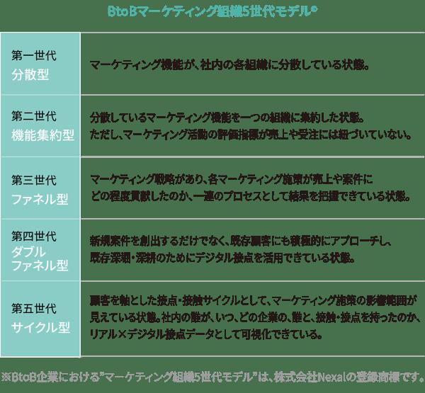 BtoBマーケティング組織5世代モデル
