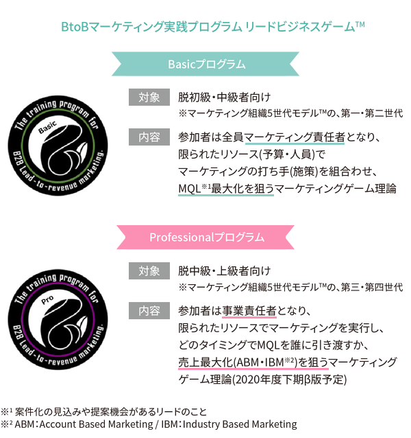 BtoBマーケティング実践プログラム リードビジネスゲームTM