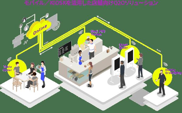 モバイル/KIOSKを活用した店舗向けO2Oソリューション