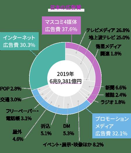 日本の広告費