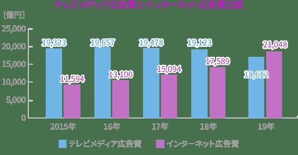 テレビメディア広告費とインターネット広告費比較