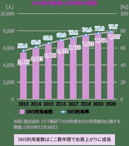 SNS利用者数と利用率の推移