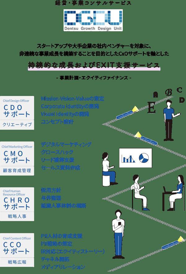 持続的な成長およびEXIT支援サービス