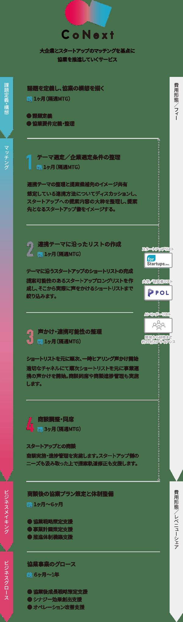 CoNext 大企業とスタートアップのマッチングを基点に協業を推進していくサービス