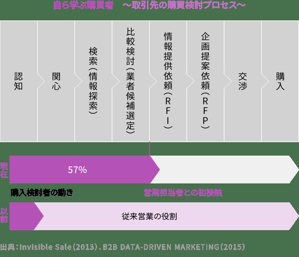 自ら学ぶ購買者 〜取引先の購買検討プロセス〜