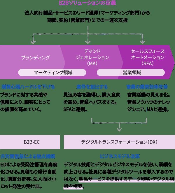 B2Bソリューションの定義