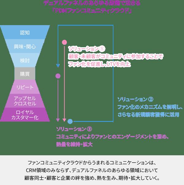 デュアルファネルのあらゆる段階で活きる「PDMファンコミュニティクラウド」