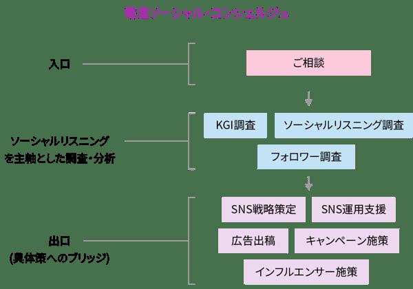 電通ソーシャル・コンシェルジュ