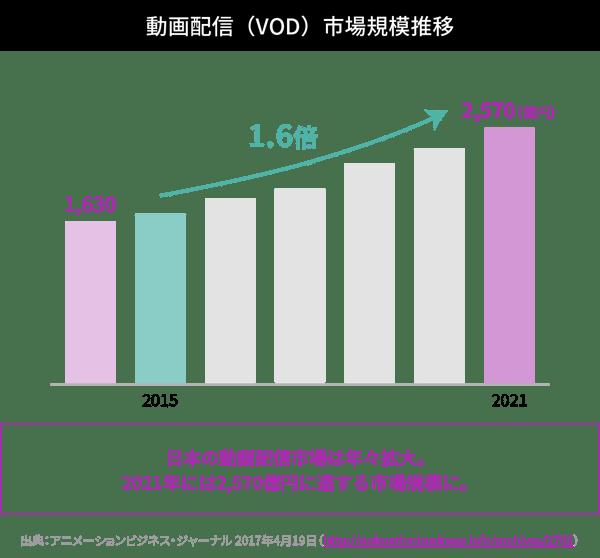 動画配信(VOD)市場規模推移