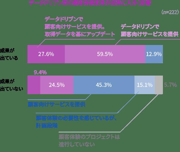 データドリブン型の顧客体験変革が成果に大きく影響