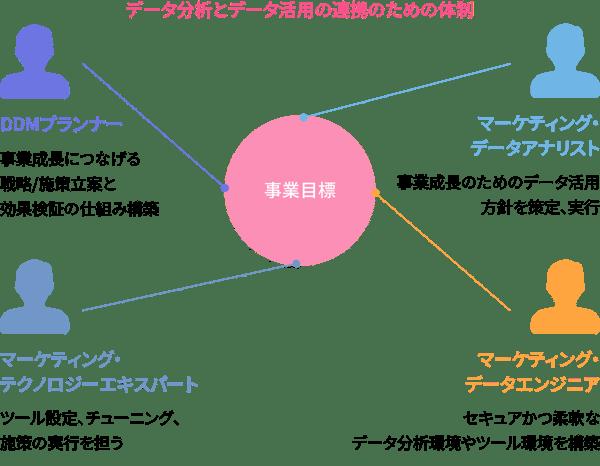 データ分析とデータ活用の連携のための体制