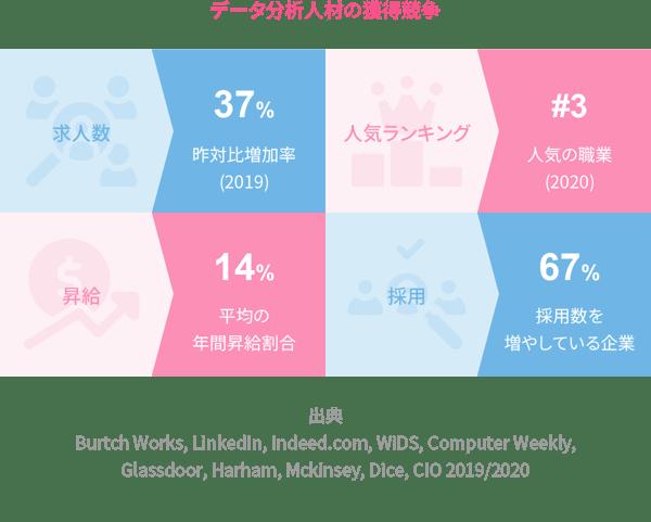 データ分析人材の獲得競争