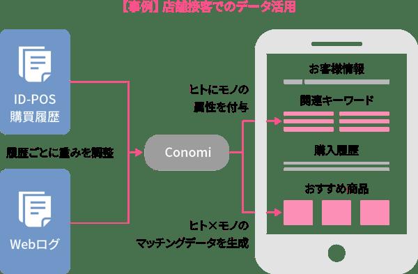 【事例】 店舗接客でのデータ活用