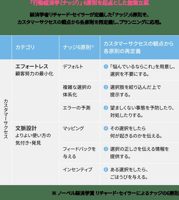 「行動経済学(ナッジ)」 6原則を起点とした施策立案