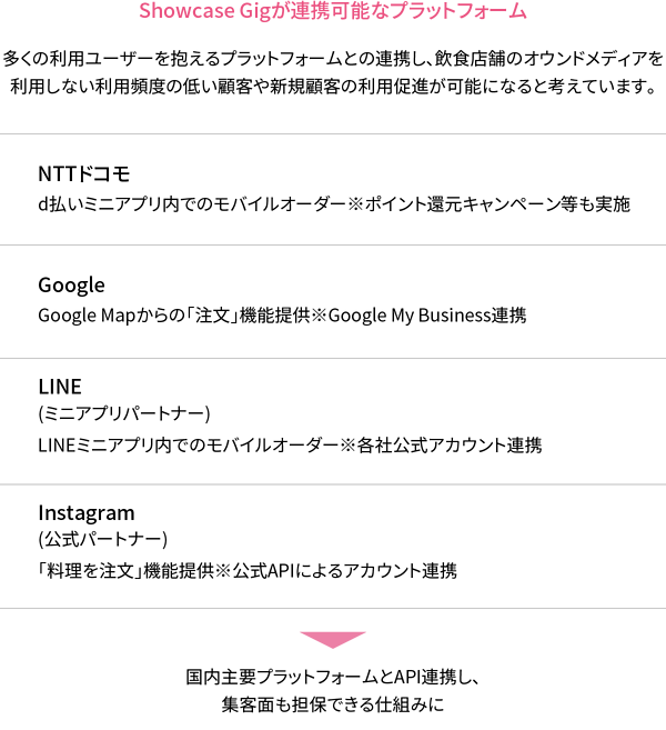 Showcase Gigが連携可能なプラットフォーム