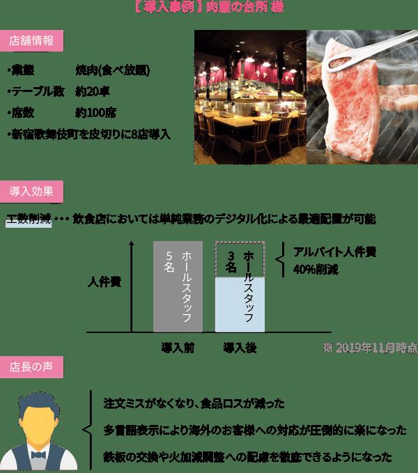 【 導入事例 】 肉屋の台所 様