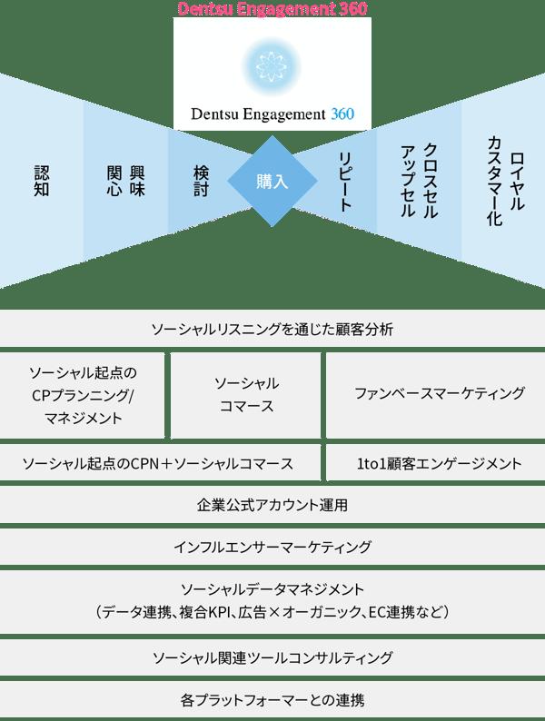 Dentsu Engagement 360