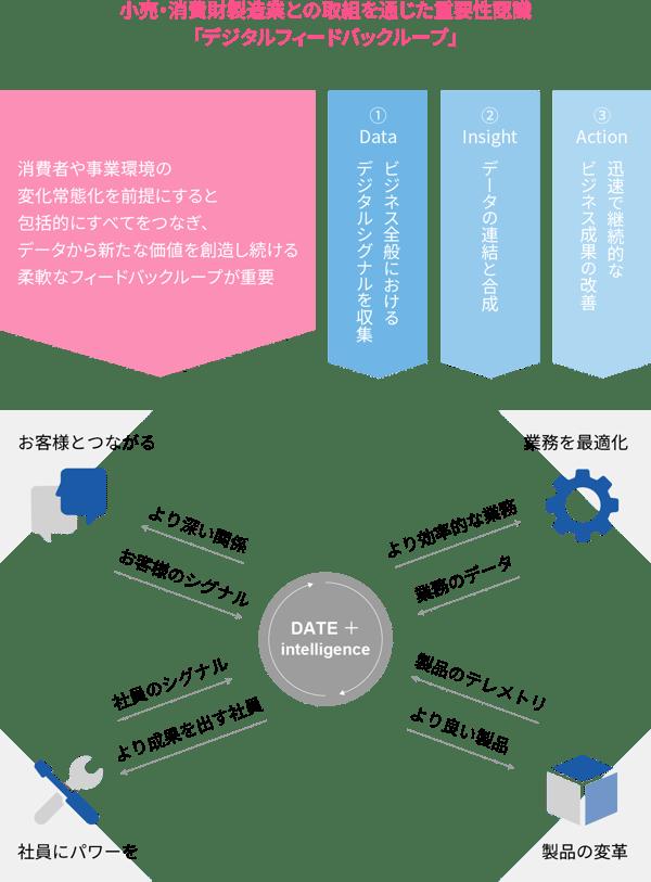 小売・消費財製造業との取組を通じた重要性認識 「デジタルフィードバックループ」