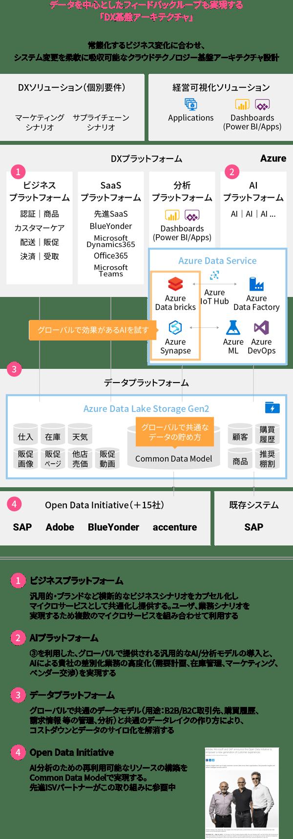 データを中心としたフィードバックループも実現する「DX基盤アーキテクチャ」