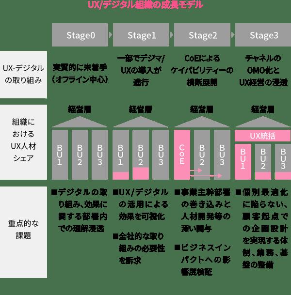 UX/デジタル組織の成長モデル