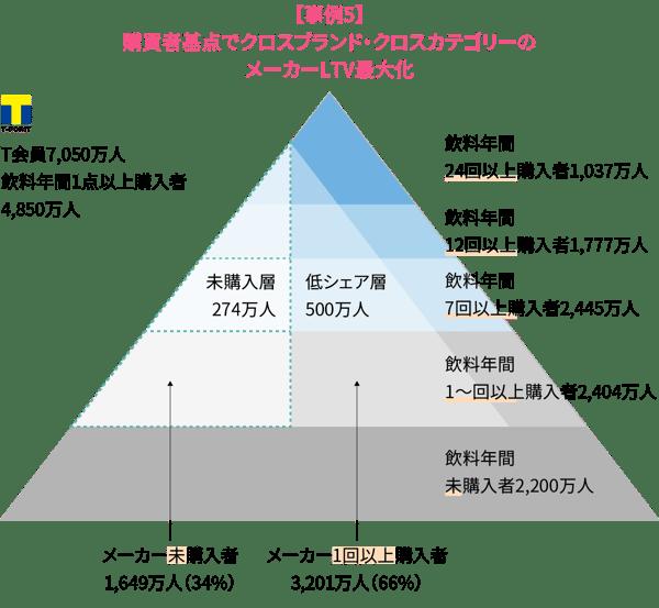 【事例5】 購買者起点でクロスブランド・クロスカテゴリーの メーカーLTV最大化