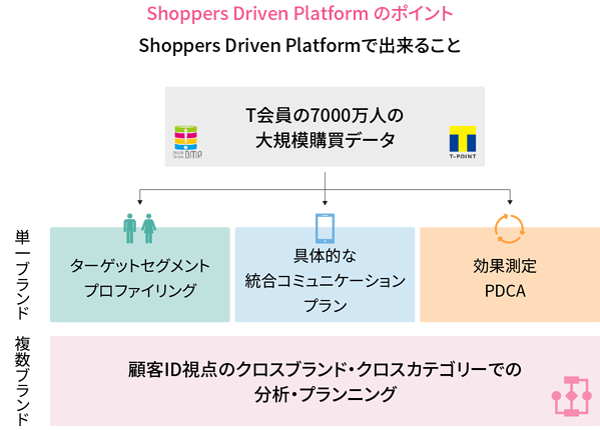 Shoppers Driven Platform のポイント