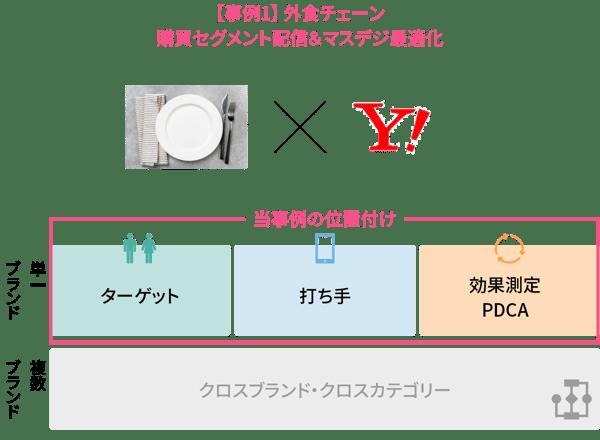 【事例1】 外食チェーン様 購買セグメント配信&マスデジ最適化