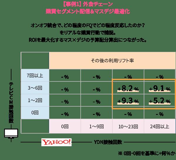 【事例1】 外食チェーン 購買セグメント配信&マスデジ最適化