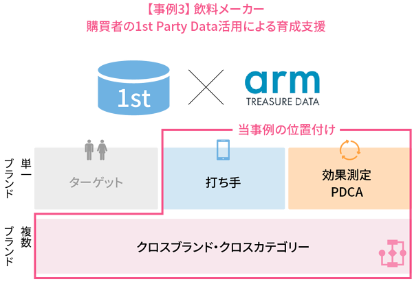 【事例3】 飲料メーカー様 購買者の1st Party Data活用による育成支援