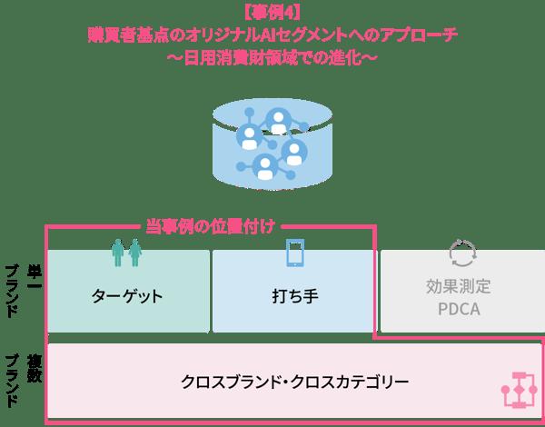 【事例4】 購買者起点のオリジナルAIセグメントへのアプローチ 〜日用消費財領域での進化〜
