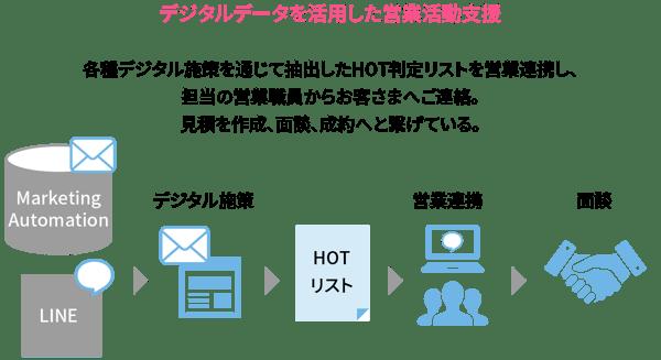 デジタルデータを活用した営業活動支援
