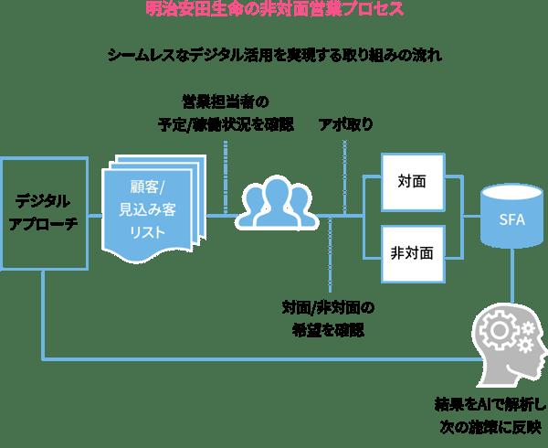 明治安田生命の非対面営業プロセス