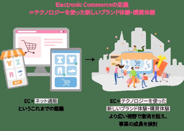 Electronic Commerceの定義 =テクノロジーを使った新しいブランド体験・購買体験