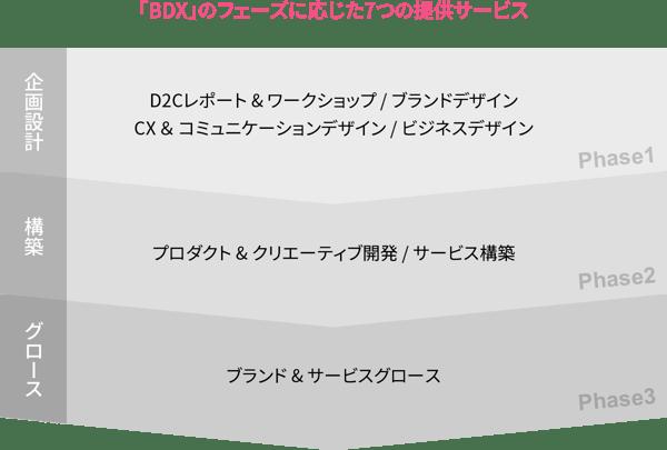 「BDX」のフェーズに応じた7つの提供サービス