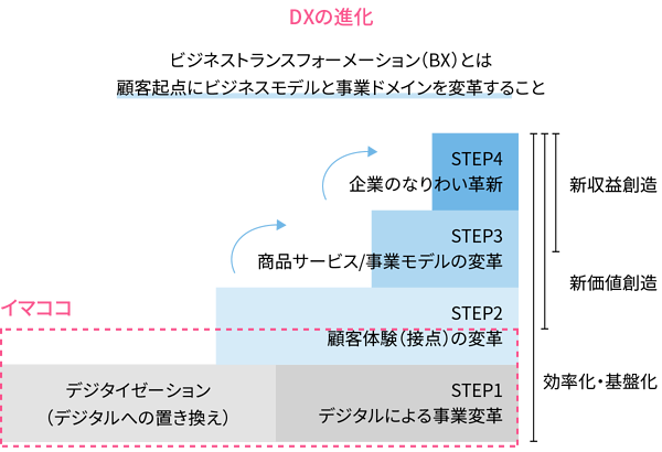 DXの進化