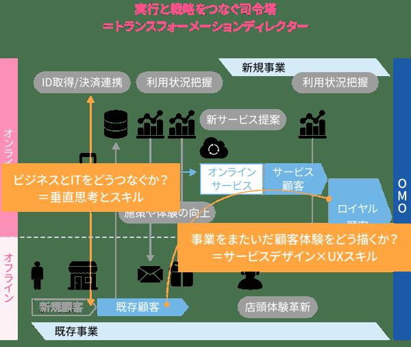 実行と戦略をつなぐ司令塔 =トランスフォーメーションディレクター