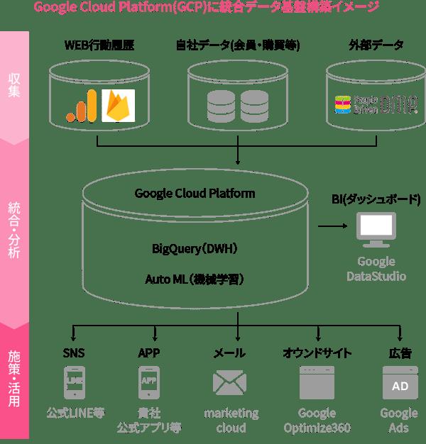 Google Cloud Platform(GCP)に統合データ基盤構築イメージ